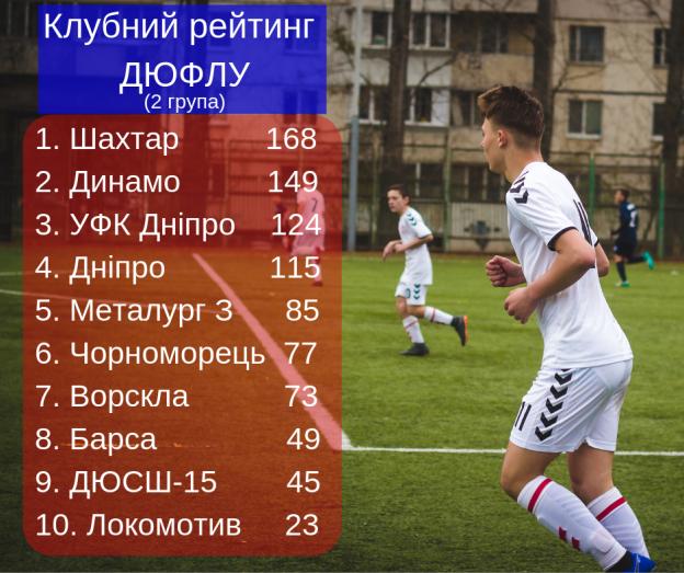 Клубний рейтинг ДЮФЛУ