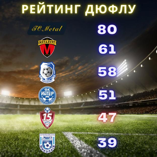 РЕЙТИНГ ДЮФЛУ-3