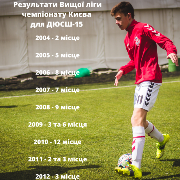 Результати чемпіонату Києва для ДЮСШ-15